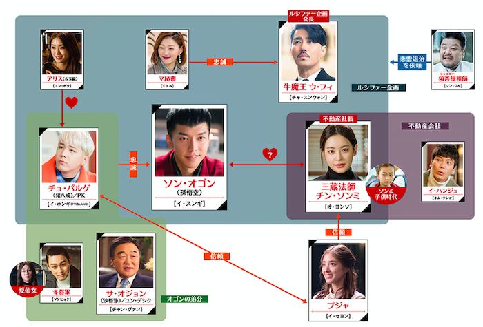 『花遊記<ファユギ>』相関図
