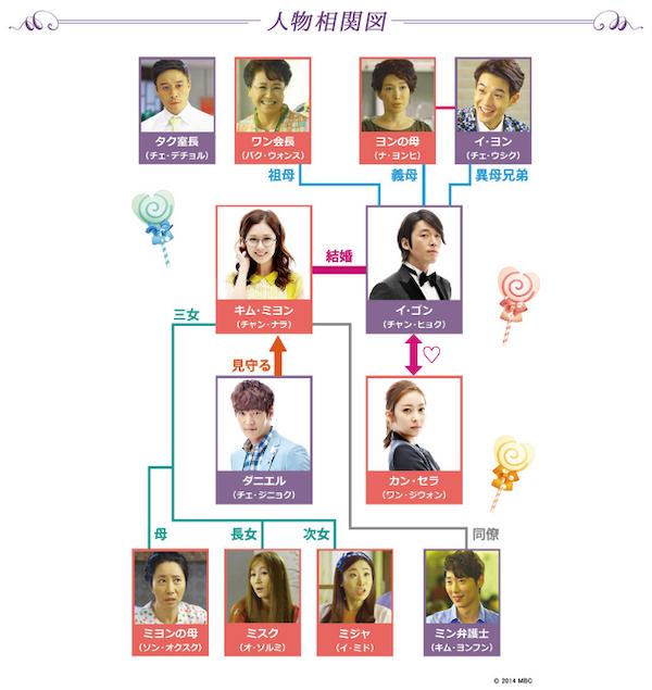 韓国ドラマ『運命のように君を愛してる』相関図