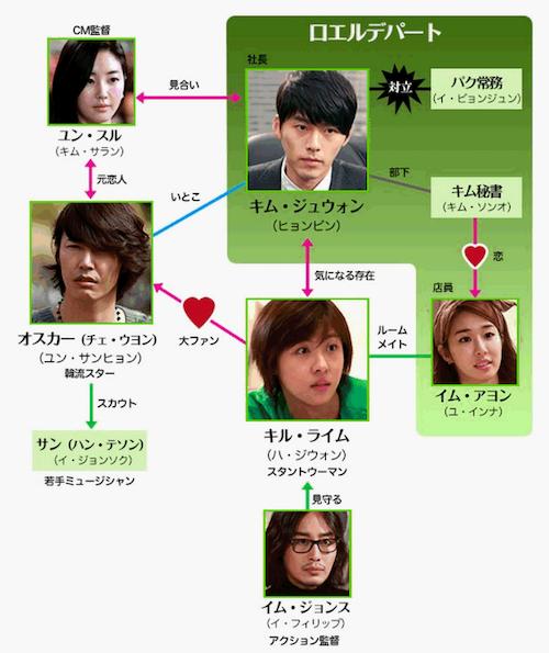 韓国ドラマ『シークレット・ガーデン』相関図