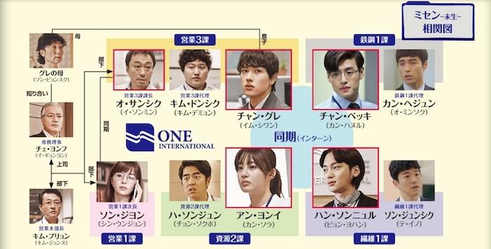 韓国ドラマ『ミセン-未生-』相関図