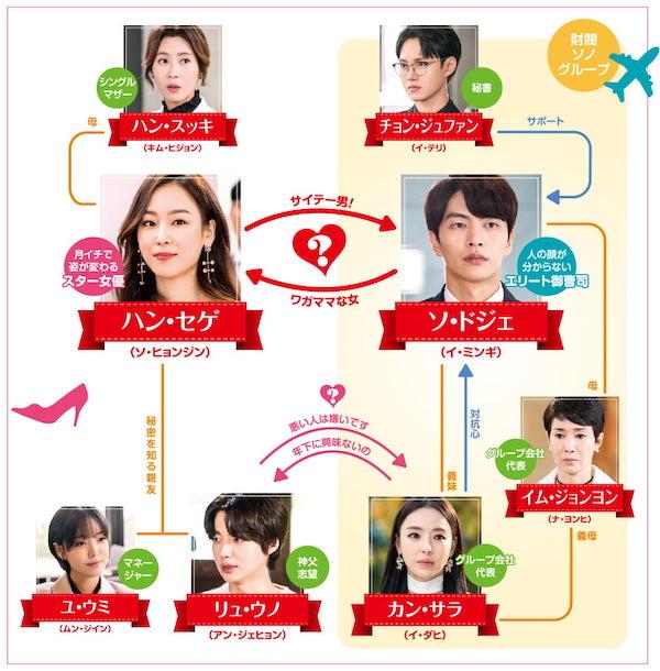 韓国ドラマ『僕が見つけたシンデレラ~Beauty Inside~』相関図