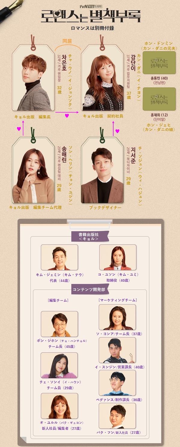 韓国ドラマ『ロマンスは別冊付録』相関図