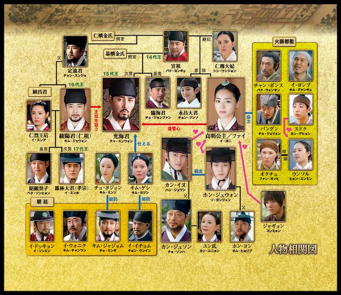 韓国ドラマ『華政[ファジョン]』相関図