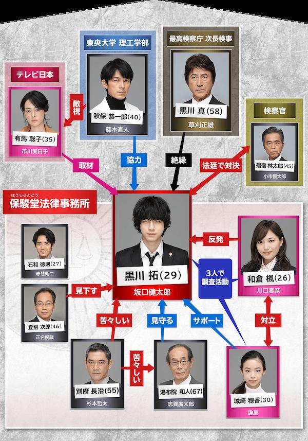 ドラマ『イノセンス 冤罪弁護士』相関図