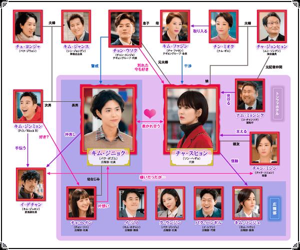 韓国ドラマ『ボーイフレンド』相関図