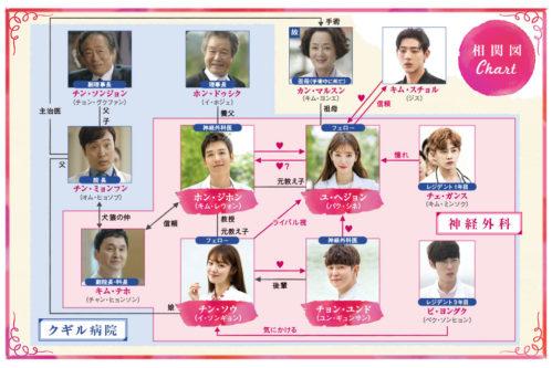 韓国ドラマ『ドクターズ~恋する気持ち』