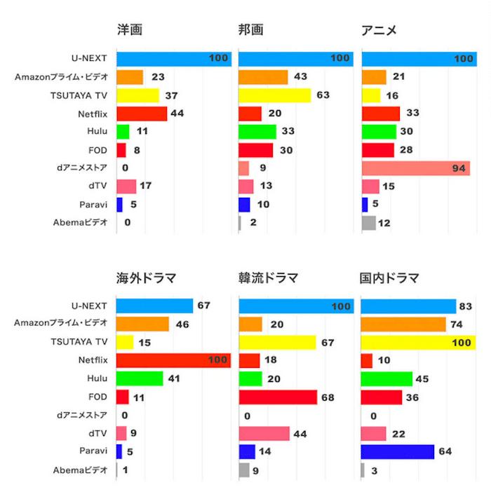 U-NEXT作品数比較