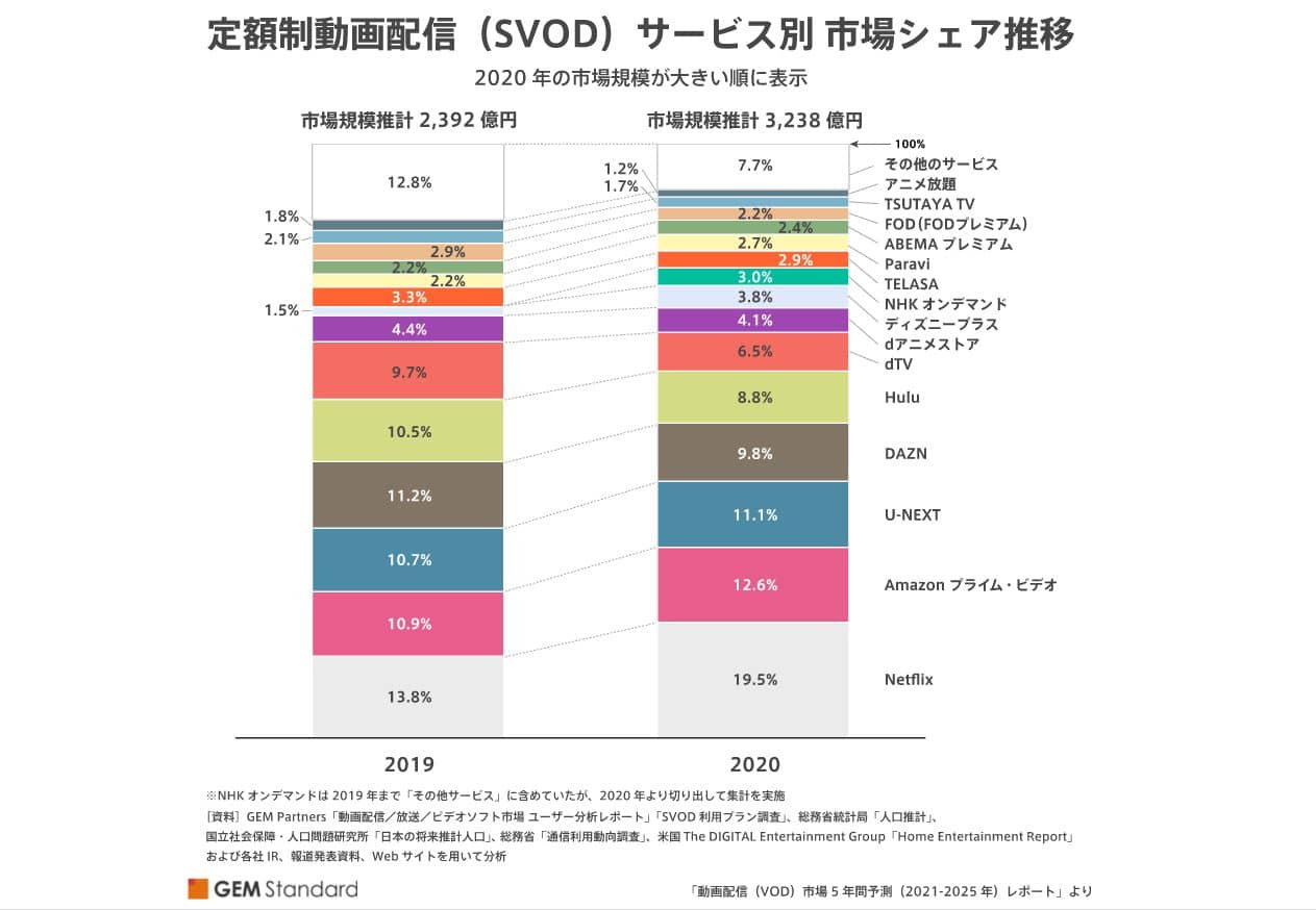 VOD市場シェア2020